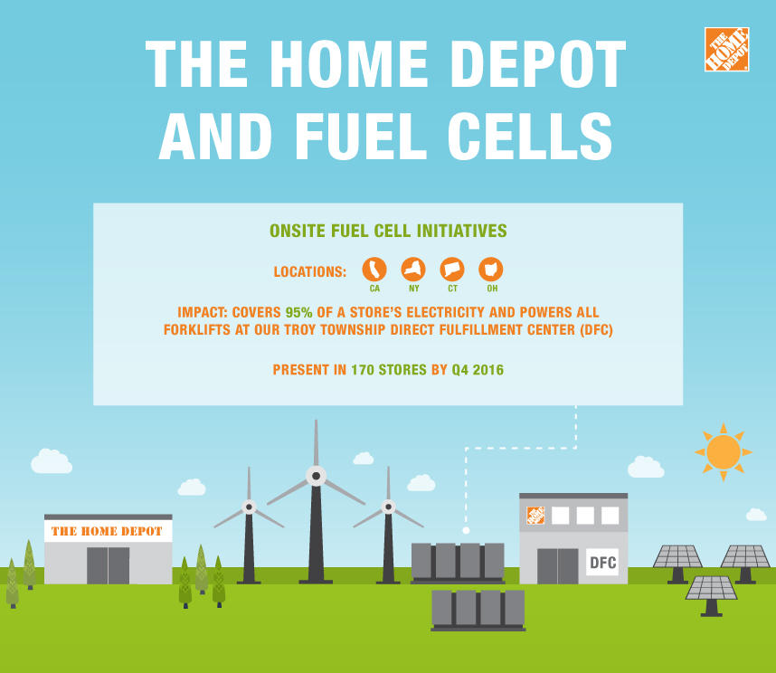 Infographic demonstrating how fuels cells work at The Home Depot