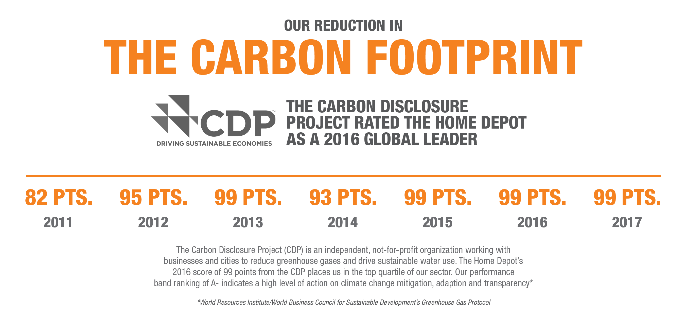 Carbon Footprint Timeline