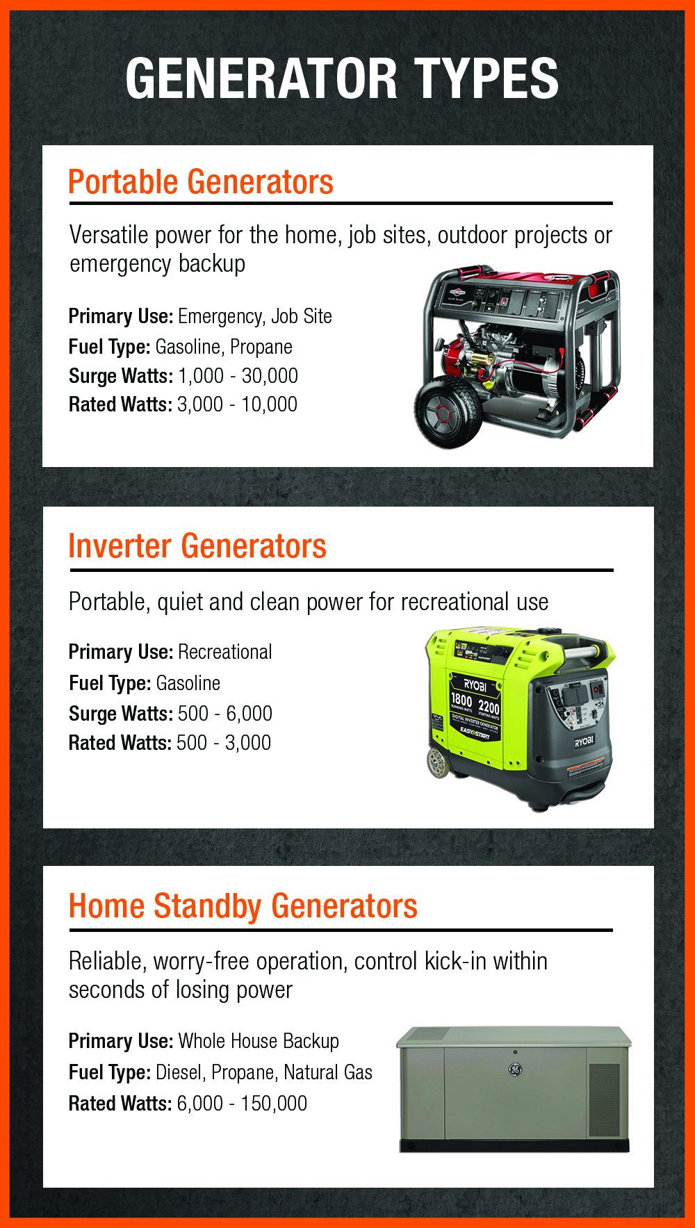 powering the home infographic featuring various generators an their uses
