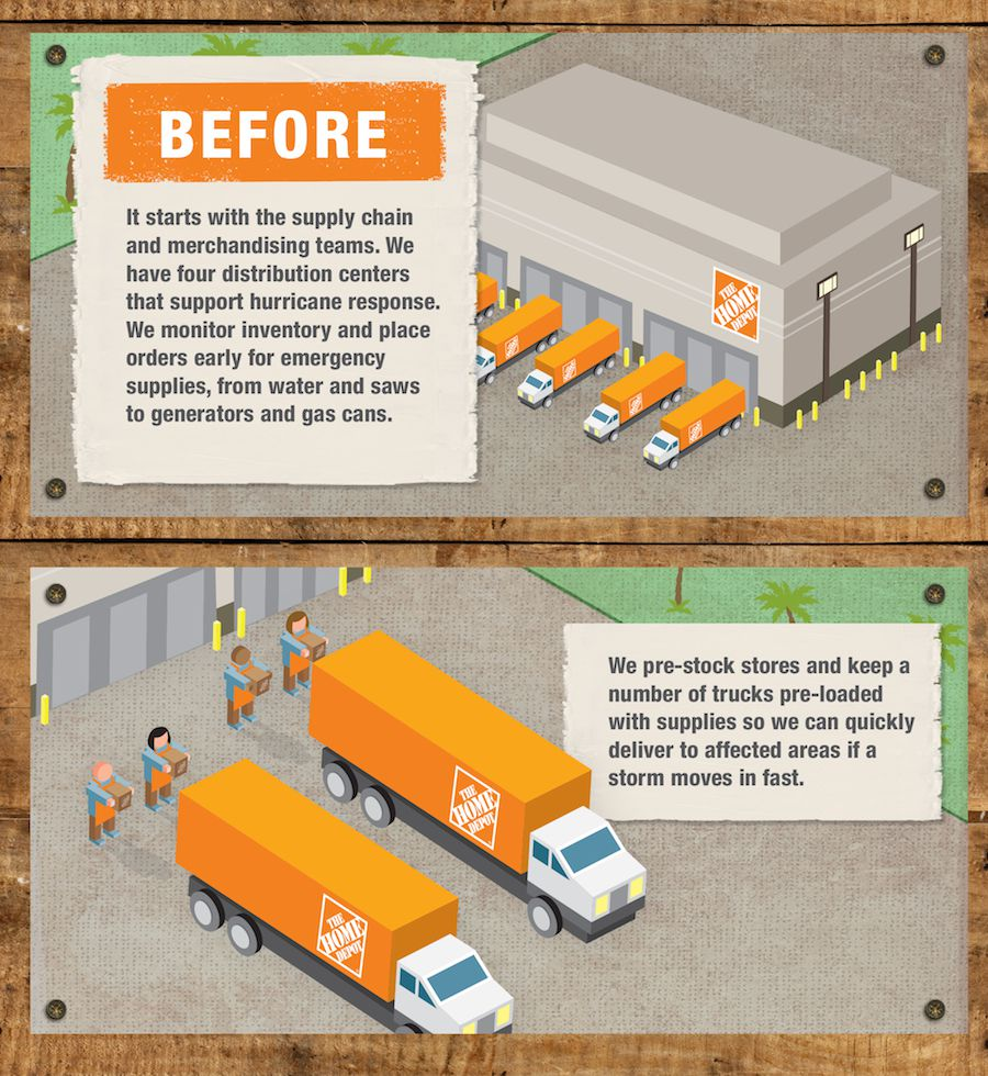 Shop Online Home Depot: BEHIND THE SCENES: HOME DEPOT'S HURRICANE