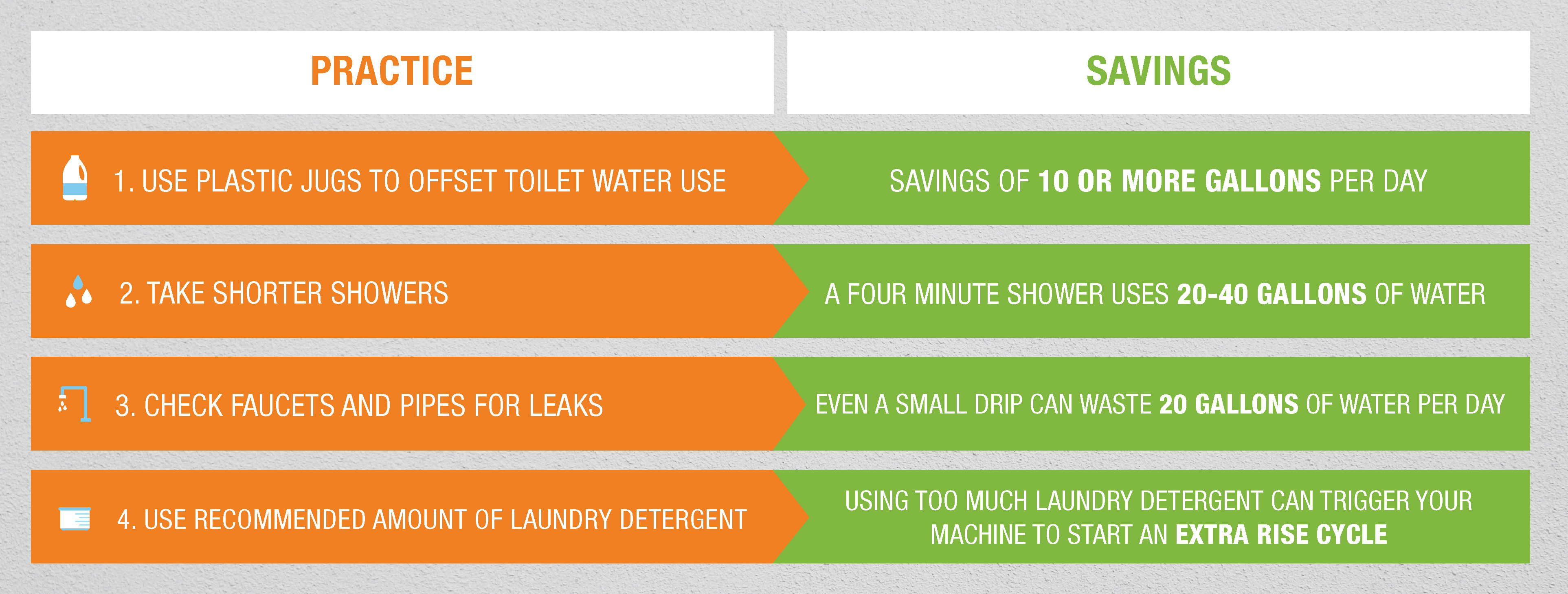 Infographic detailing water saving practices