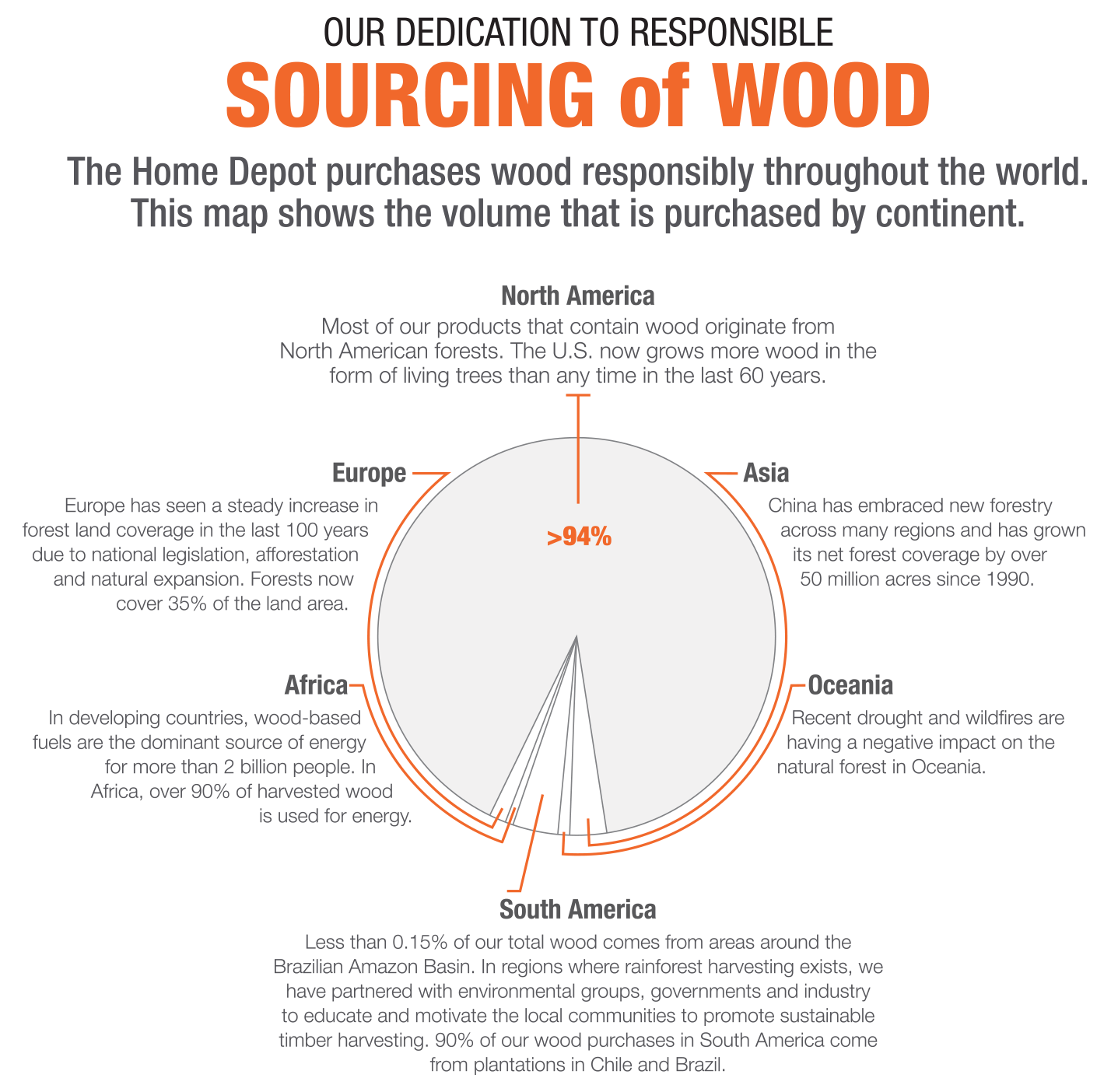 Our Wood Sourcing & Purchasing