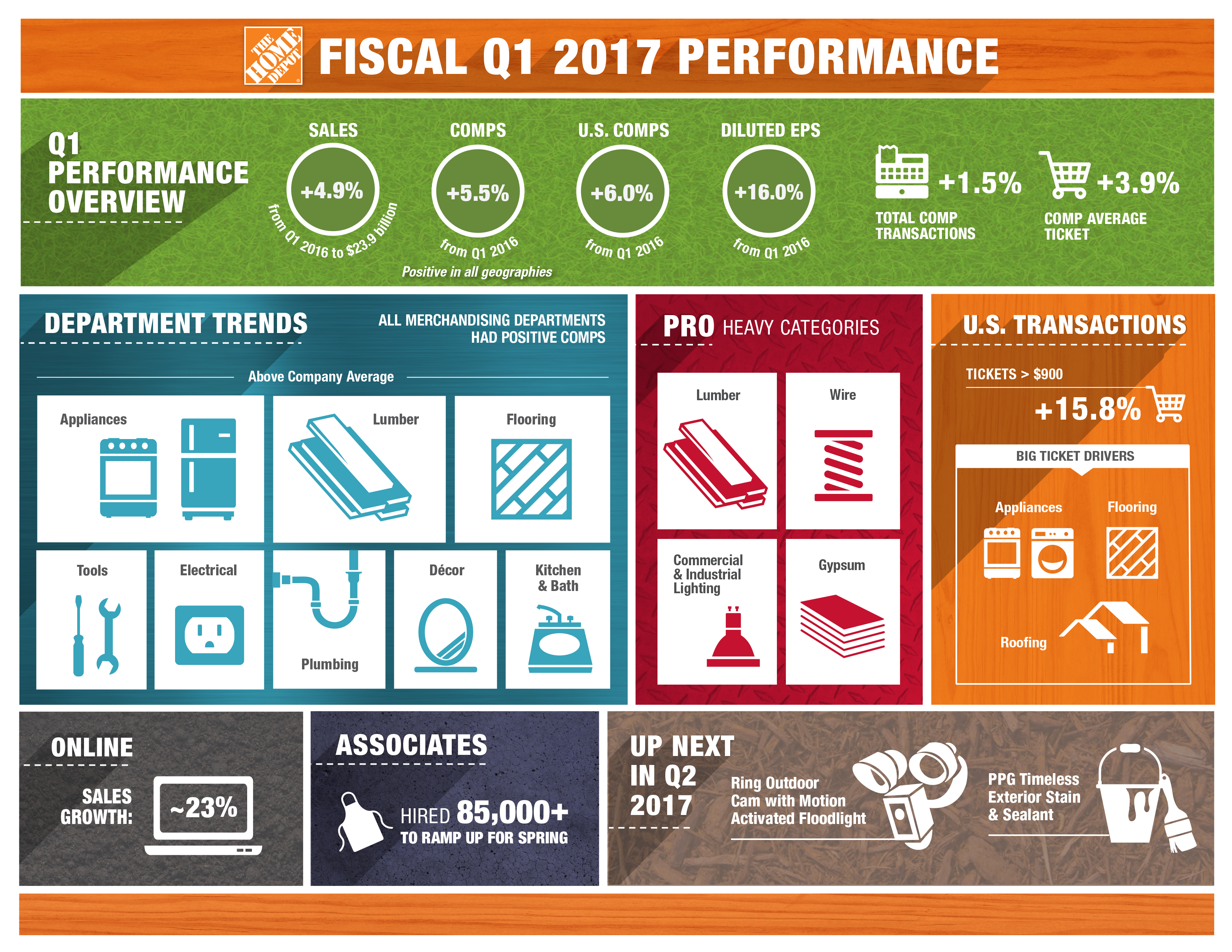 The Home Depot Infographic The Home Depot Announces First Quarter 2017 Results