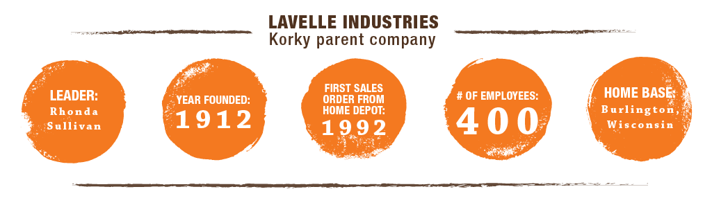 Lavelle Industries Company Snapshot