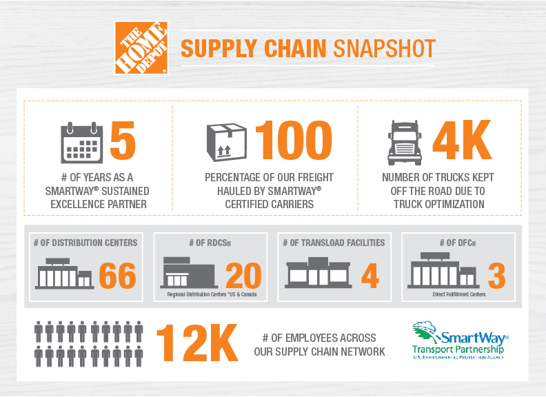 Home Depot Supply Chain Snapshot