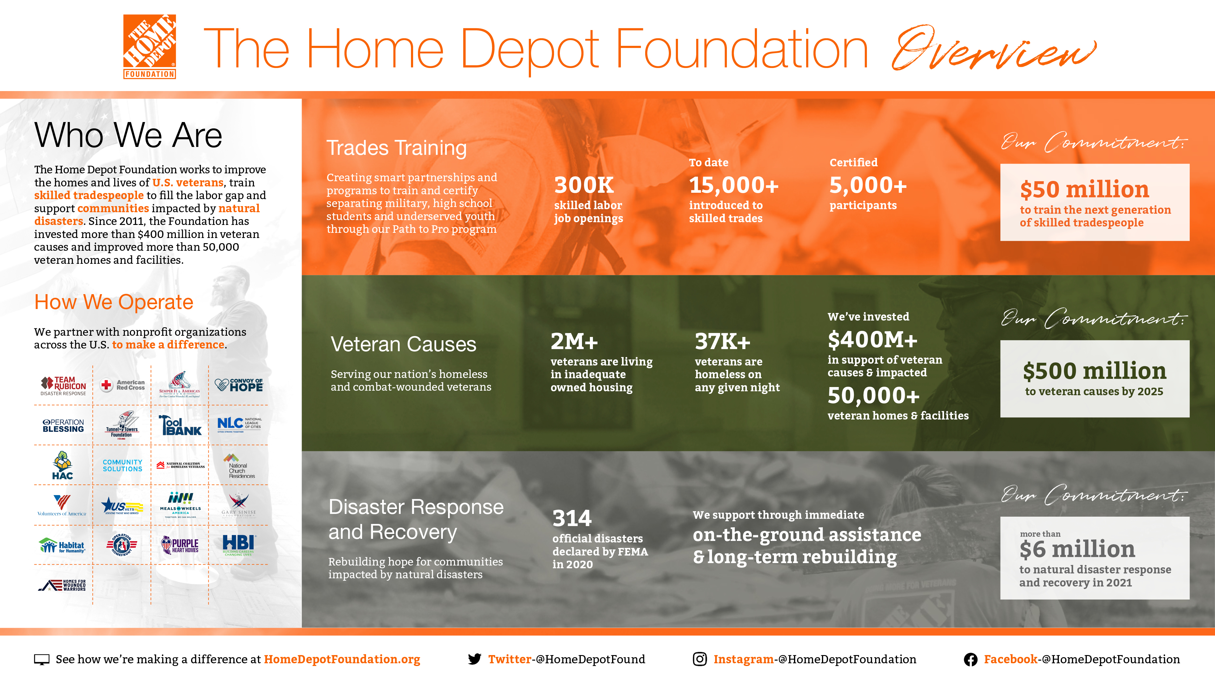 The Home Depot Foundation Giving OvervieW