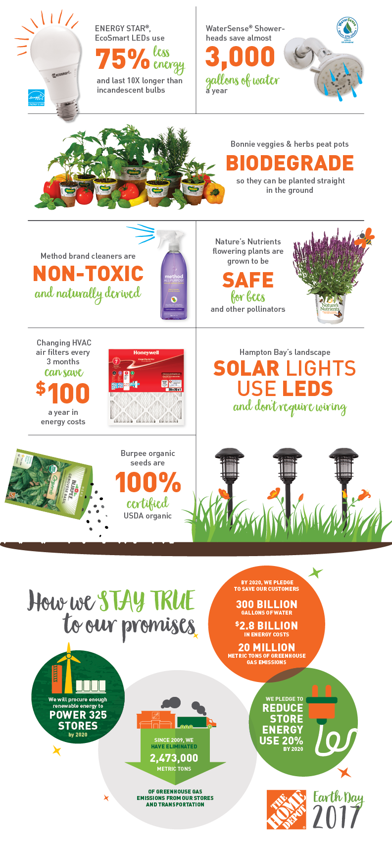 Green Products Infographic