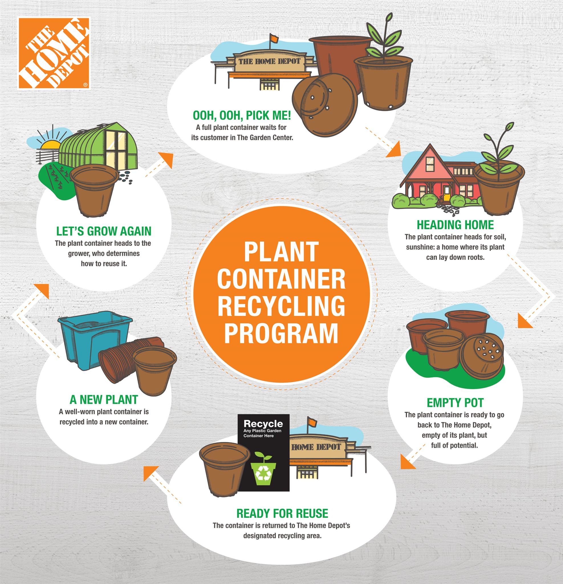 The Home Depot Plant It Again The Plant Pot Recycling Program