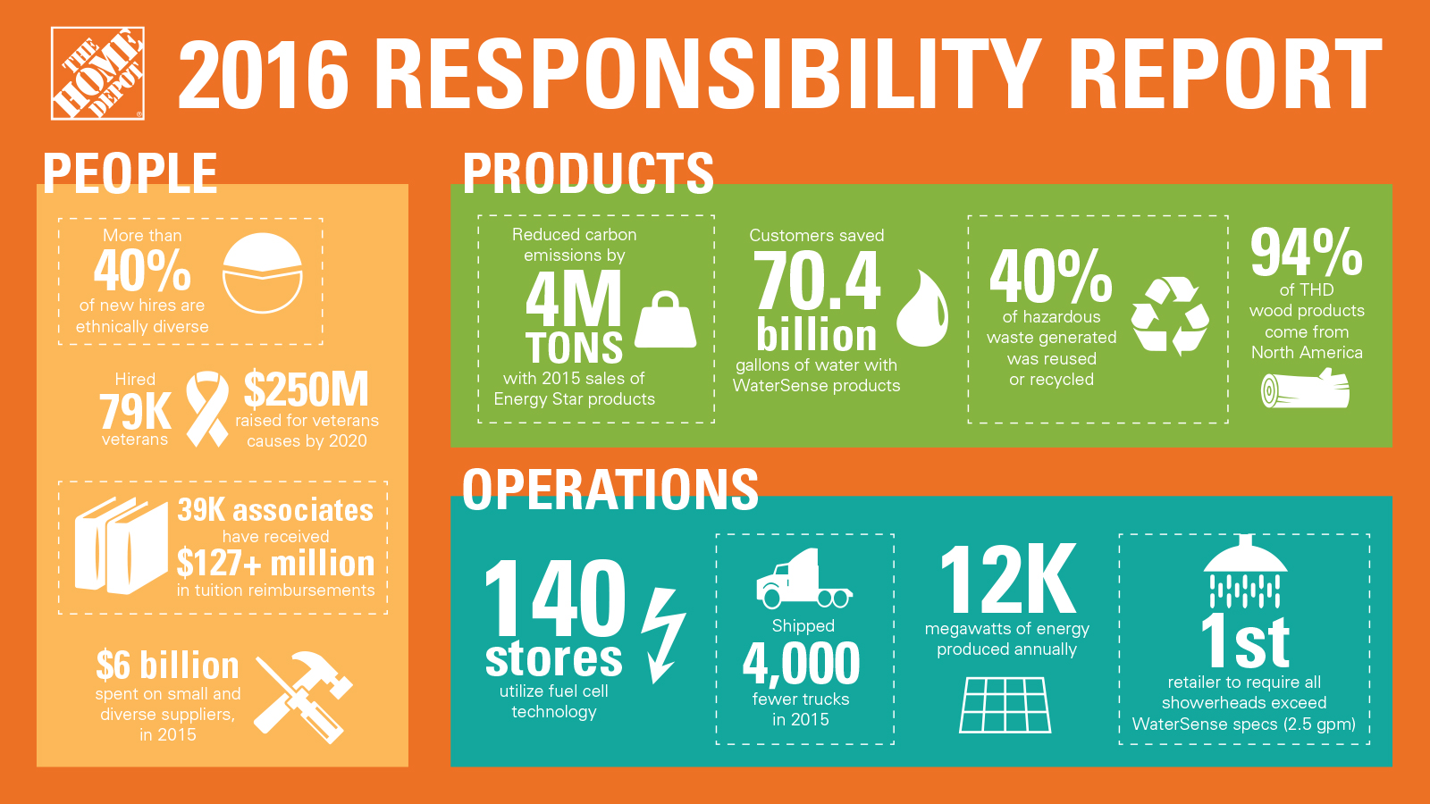 The Home Depot 2016 Responsibility Report Executive Summary Infographic