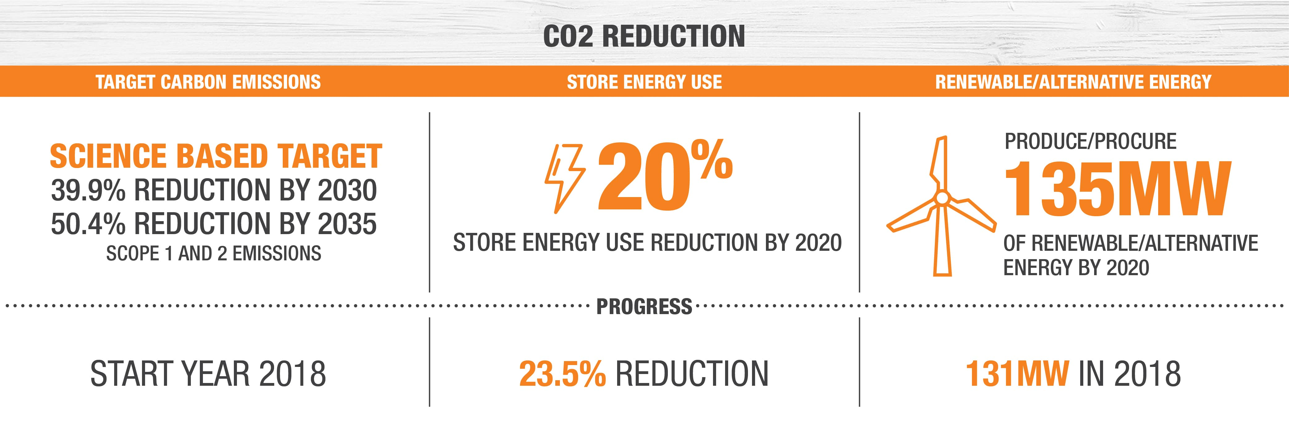 CO2 Reduction - Target Emissions: Science based target - 39.9% by 2030. Store Energy Use: 20% Store Energy Use Reduction by 2020. Renewable/Alternative Energy: Produce/Procure 135 MW of renewable energy by 2020