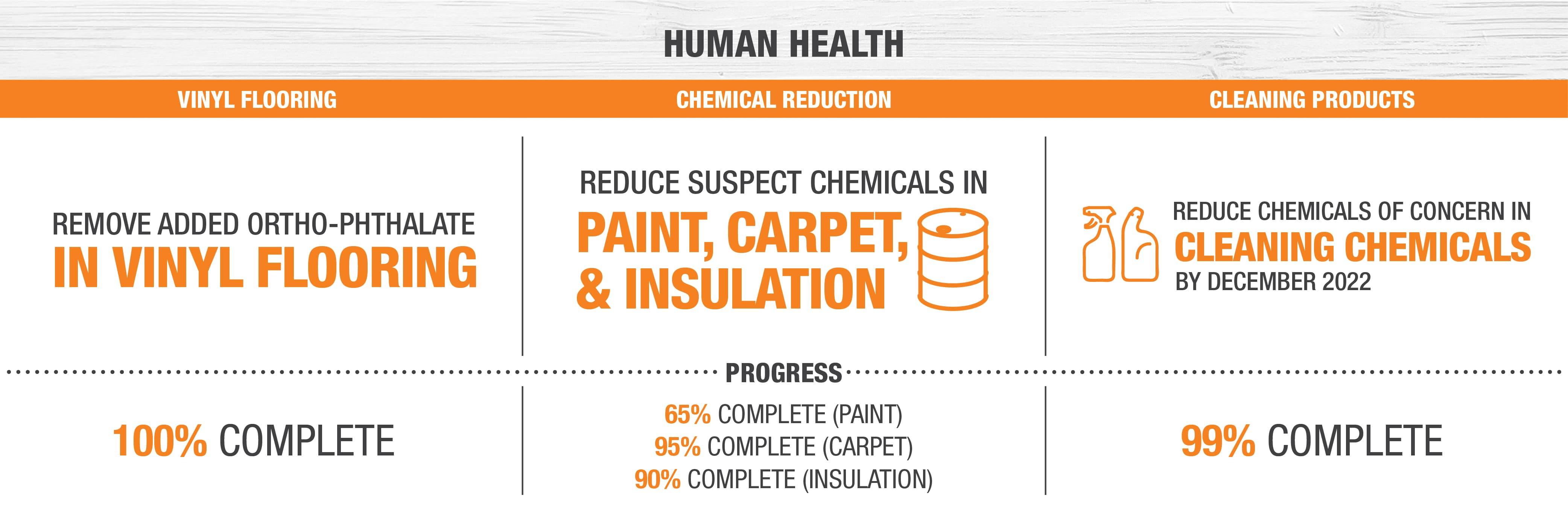 Remove added ortho-phthalate in vinyl flooring. Reduce supect chemicals in paint, carpet & insulation. Reduce chemicals of concern in cleaning chemicals by December 2022.