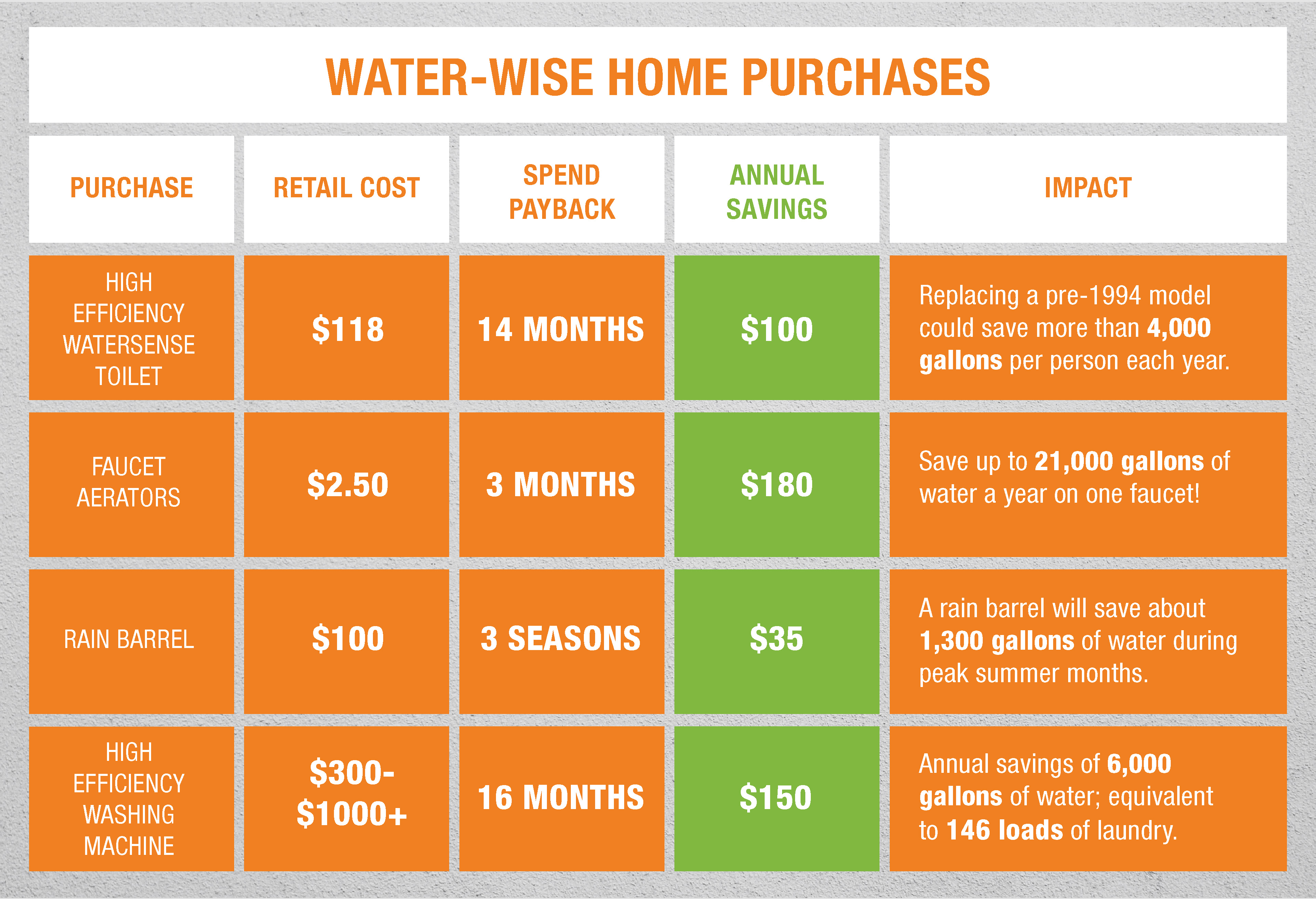 Infographic detailing water-wise purchases