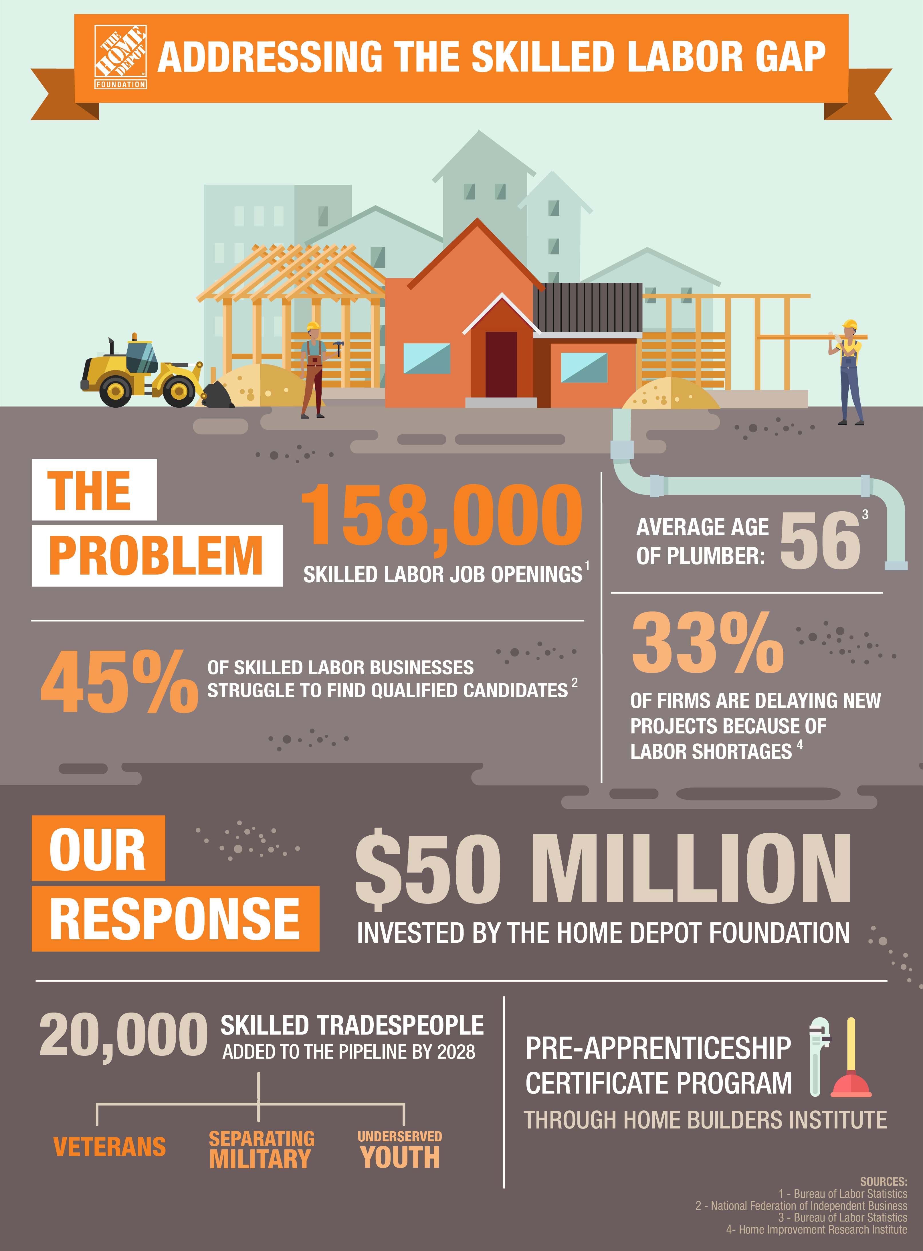 Addressing the skilled labor gap in America.